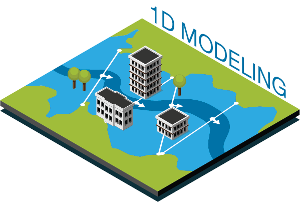 1D Modeling