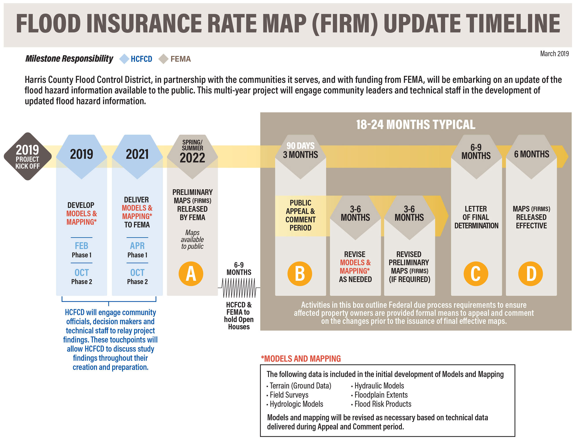 Flood Insurance Rate Map Update Timeline